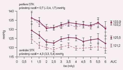 Kombinační léčba dihydropyridinem + ACE inhibitorem (přerušovaná čára) ve srovnání s atenololem + diuretikem (plná čára): vliv na periferní a centrální systolický krevní tlak ve studii CAFE. Podle [8].