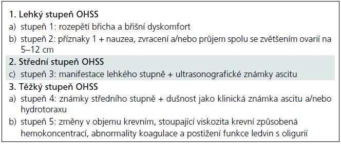 Stupně ovariálního hyperstimulačního syndomu [2].