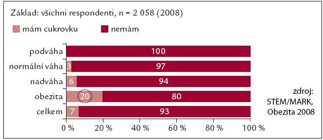 Výskyt diabetes mellitus 2. typu v závislosti na BMI.