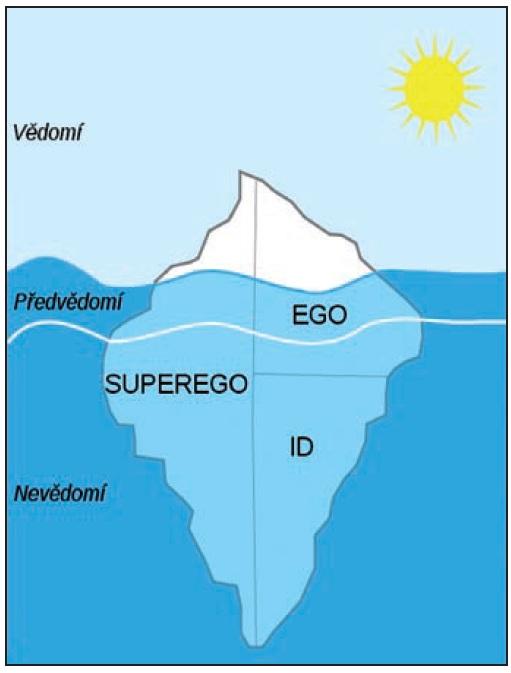 Závěrečný Freudův model mentálního aparátu. Zdroj: Wikipedie