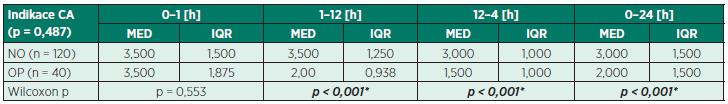 Srovnání intenzity bolesti ve sledovaných intervalech po císařském řezu v opioidní (OP) a neopioidní (NO) skupině