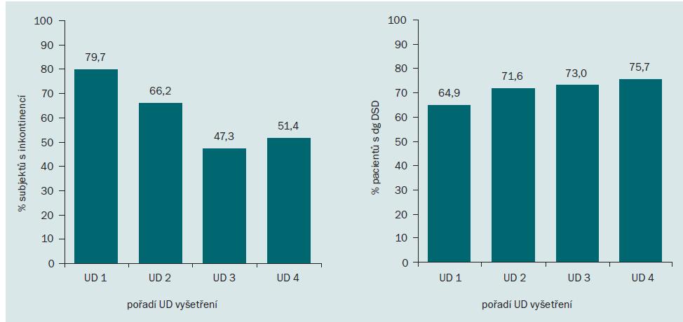 Podíl pacientů s RS trpících inkontinencí a s diagnózou DSD v jednotlivých UD vyšetřeních.