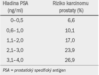 Riziko karcinomu prostaty při nižších hodnotách PSA.