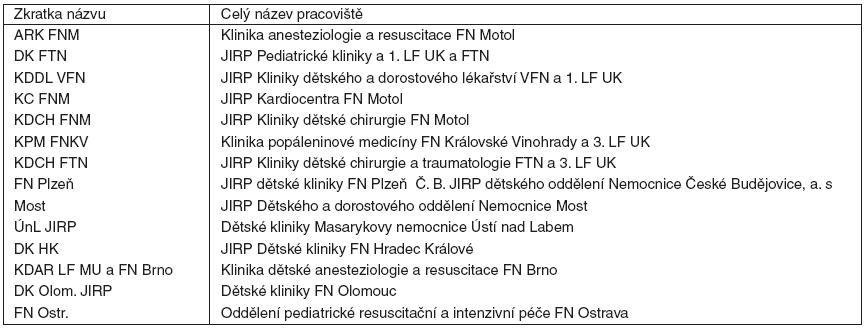 Pracoviště poskytující nejvyšší stupeň IP v ČR