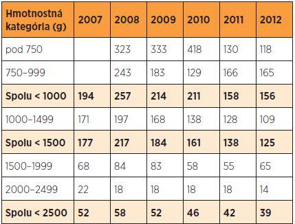 Perinatálna úmrtnosť novorodencov s nízkou pôrodnou hmotnosťou (‰) v SR v rokoch 2007–2012