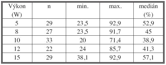 Kontrakce při různých výkonech – bez krve Tab. 3. Shrinkage with different power settings – without blood