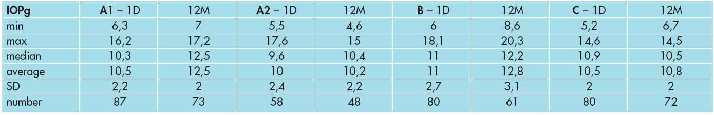 Vývoj CH ve skupině A1, A2, B a C.