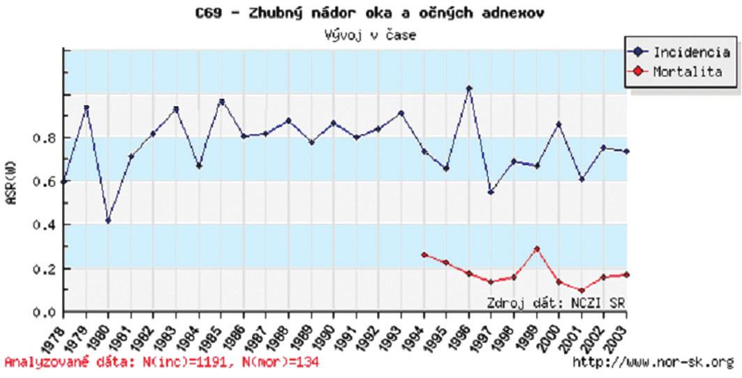 Zhubný nádor oka a očných adnexov v SR – vývoj v čase v r. 1978–2003