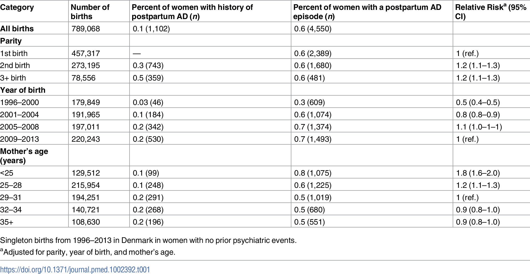 Risk of postpartum affective disorder (AD)—Distribution of number of births, women with prior history of postpartum AD, and postpartum AD episodes according to parity, year of birth, and age.