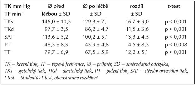 Hodnoty kazuálního TK měřeného sfygmomanometrem před a po 3měsíční léčbě betaxolol hydrochloridem.