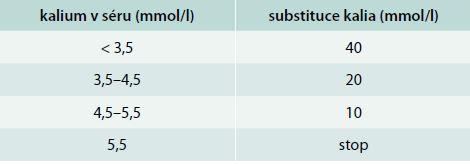 Substituce draslíku u DKA a HHS. Upraveno podle [6]