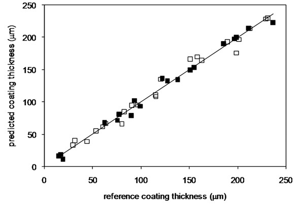 Fig. 2. The correlation plot of the reference film coating thickness (determined by microscopic analysis) and the PLS algorithm predicted film coating thickness by cross validation ( ■ EL, □ – ES)