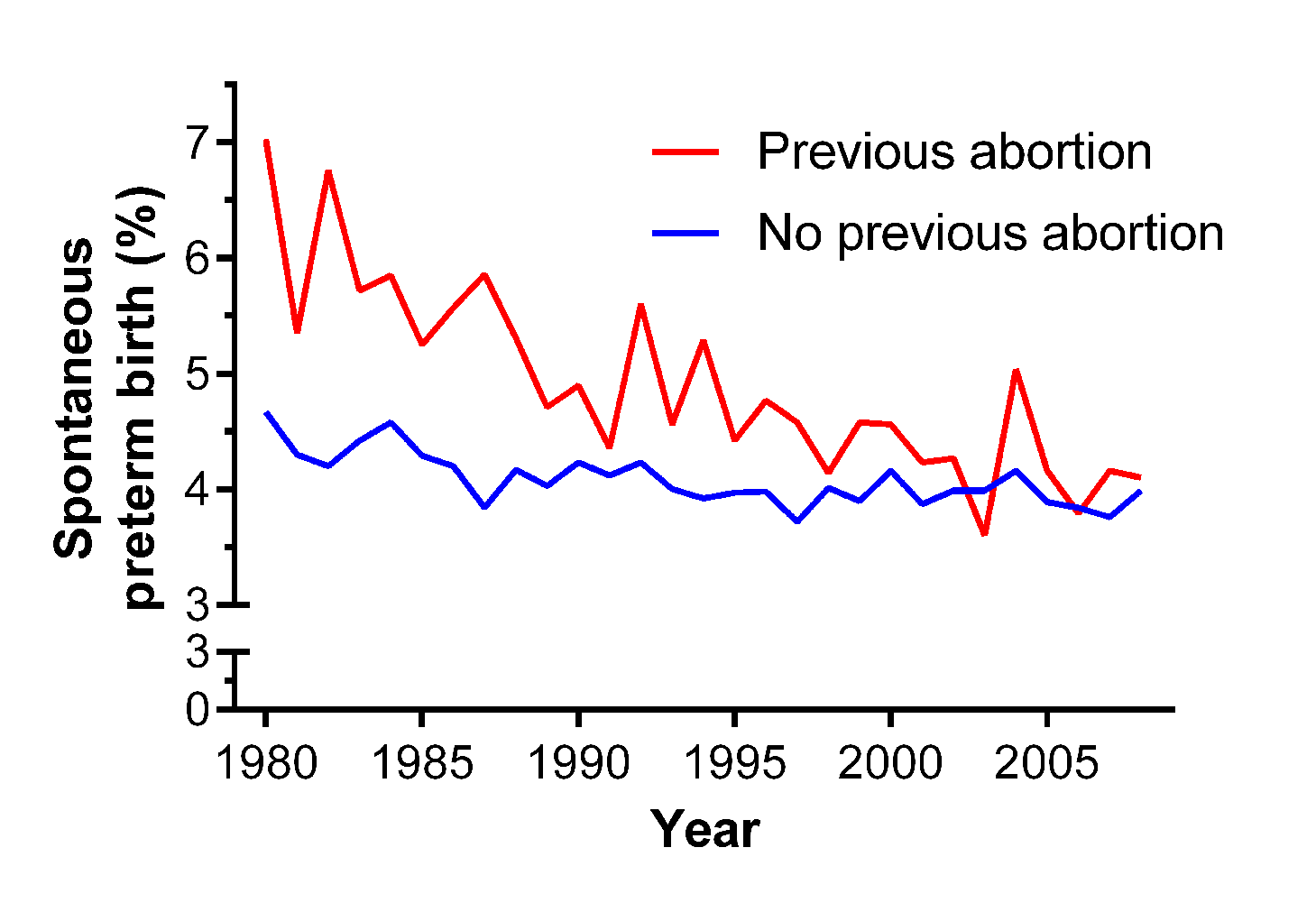 Crude rates of spontaneous preterm birth for nulliparous women with (<i>n</i>=63,428) and without (<i>n</i>=669,291) a past history of abortion in Scotland, 1980–2008.