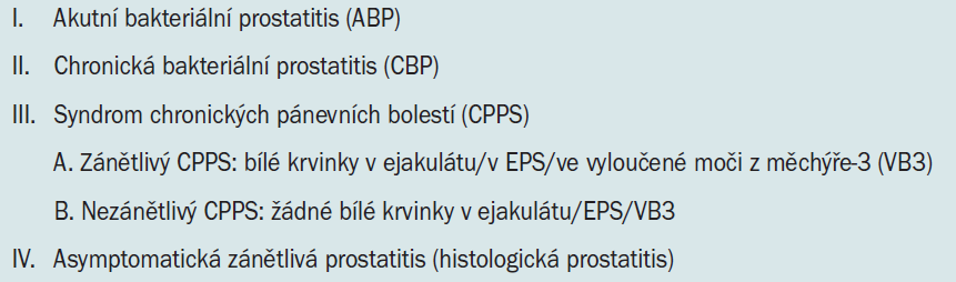 Klasifikace prostatitis podle NIDDK/NIH.