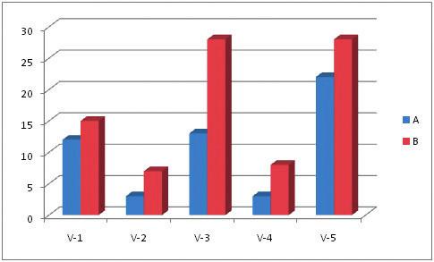 Vstupní (A) a výstupní (B) měření ve výzkumné skupině