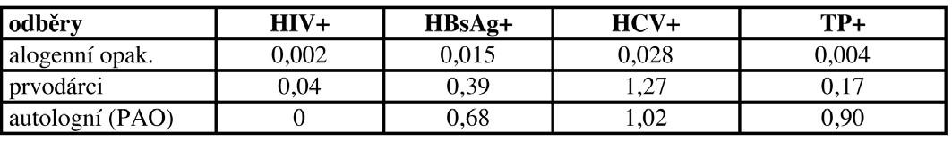Záchyt pozitivit v povinných mikrobiologických testech u dárců krve a krevních složek v roce 2006.
