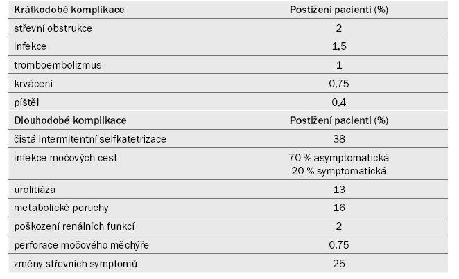 Komplikace vyskytující se při augmentaci močového měchýře.