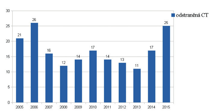 Počet odstraněných CT dle roků (r. 2005–2015).