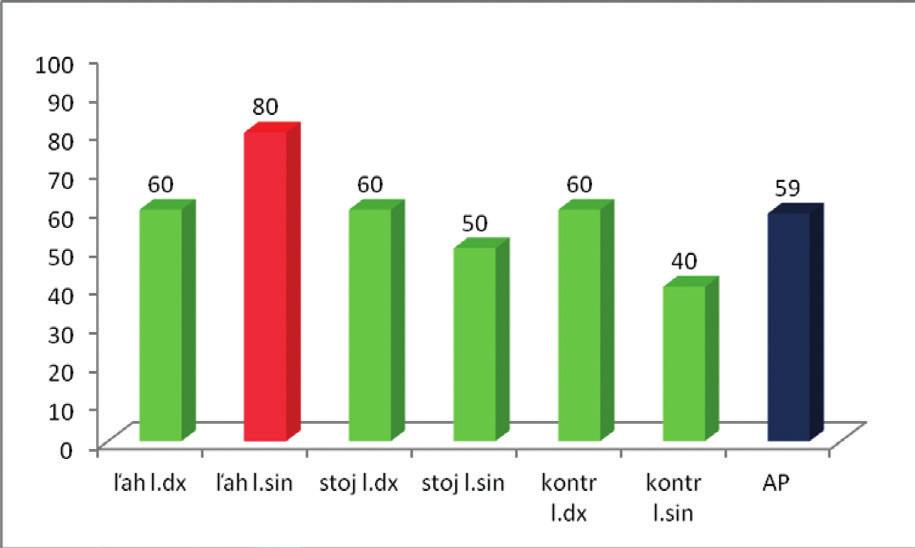 Percentuálne vyjadrenie úspešnosti zníženia aktivity pri LAW.