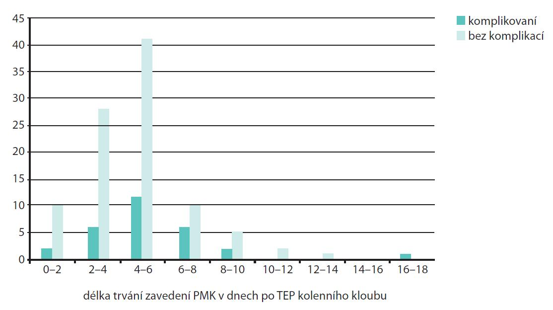 Rozložení urologických komplikací u mužů podle délky zavedení katétru po TEP kyčelního kloubu