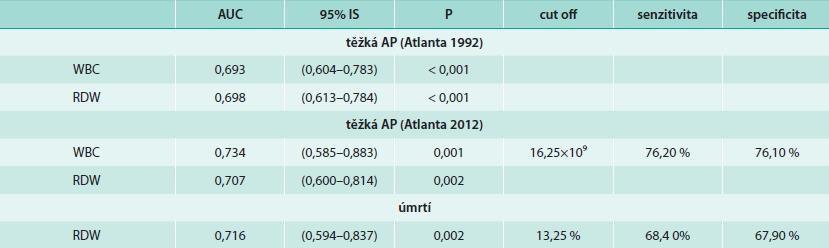 ROC analýza pro WBC a RDW při hodnocení těžké AP (Atlanta 1992, Atlanta 2012) a úmrtnosti