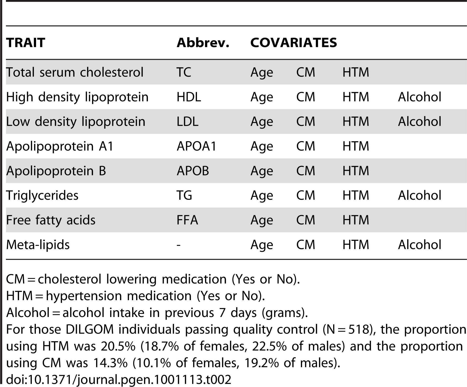 Multiple regression covariates.