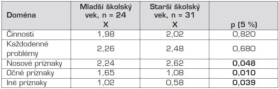 Rozdiely v doménach medzi skupinami mladší školský vek a starší školský vek (ANOVA).