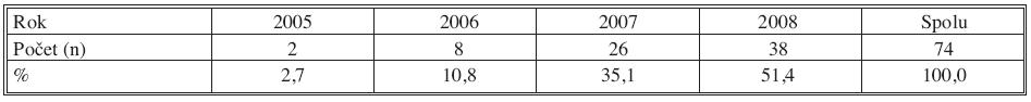 Počet endovaskulárne vykonaných PTAkrurálnych tepien u diabetikov na Oddelení rádiodiagnostiky FNsP J. A. Reimana Prešov (2005–2008) Tab. 2. The number of endovascular PTAs on crural arteries in patients with diabetes, performed in the Radiodiagnostic Department of the J. A. Reiman Faculty Hospital (FNsP) in Prešov (2005–2008)