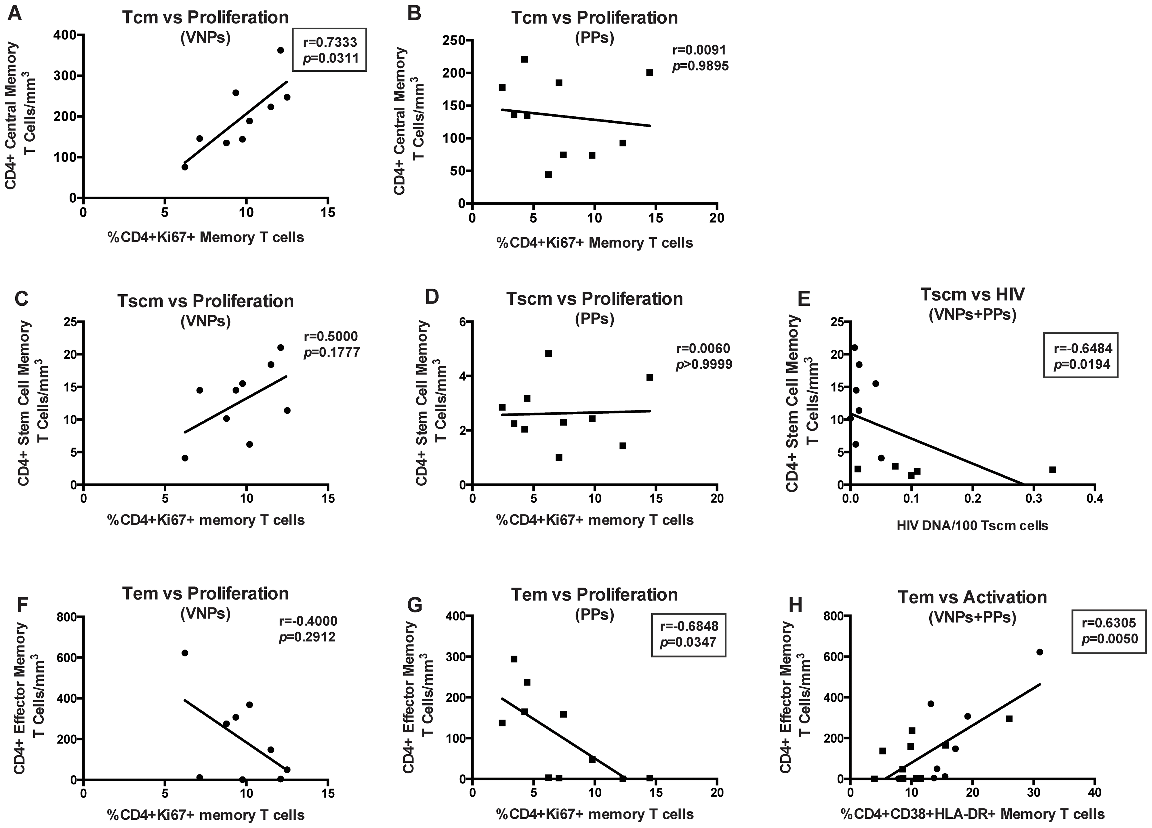 CD4+ T cell memory subset numbers are associated with differential preservation mechanisms.