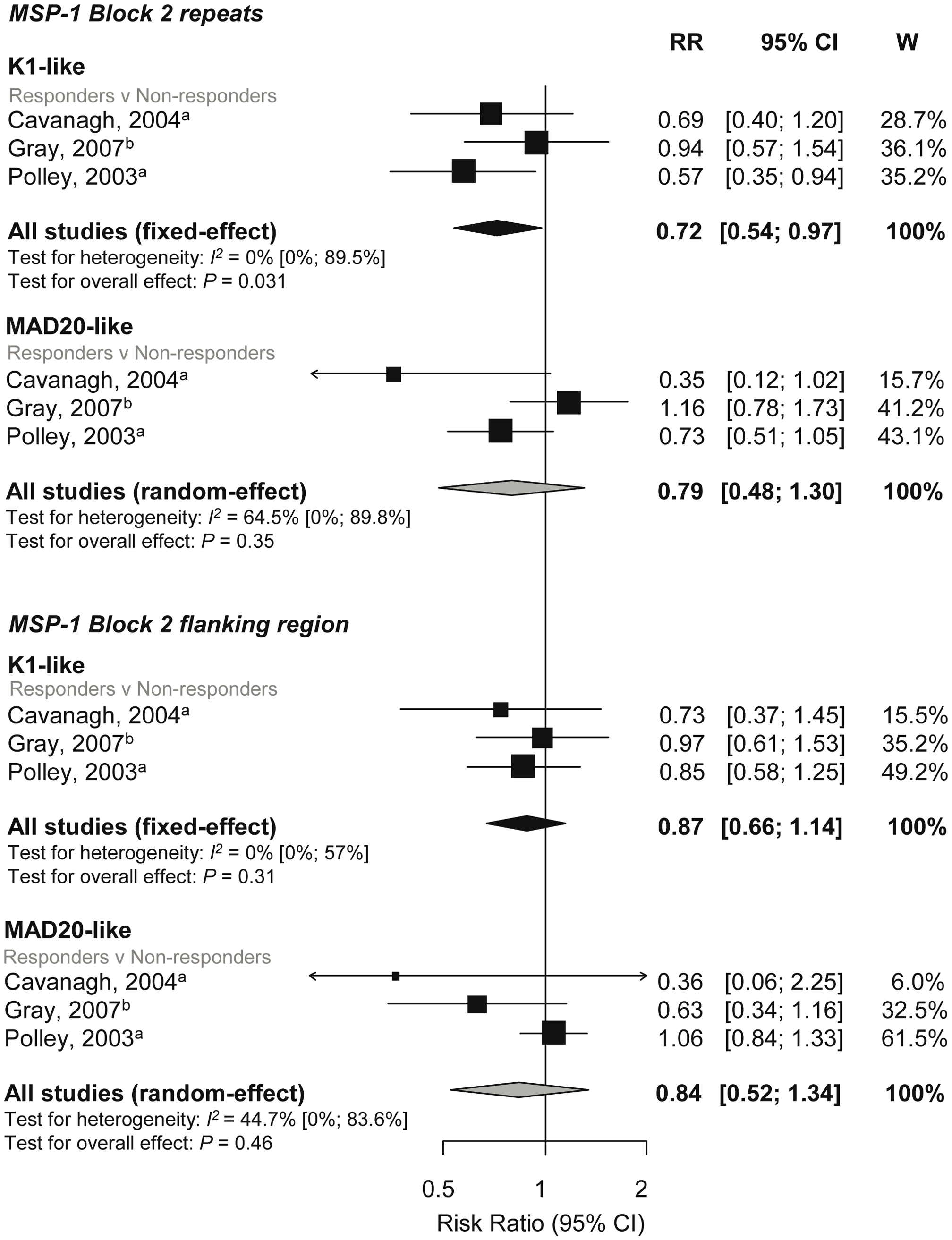 Forest plot of the association of MSP-1-block 2 repeats and flanking region responses with incidence of symptomatic <i>P. falciparum</i> malaria.