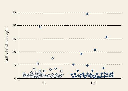 Rozloženie hodnôt infliximabu v sledovaných skupinách. Graph 1. Spread of infliximab levels in followed groups.