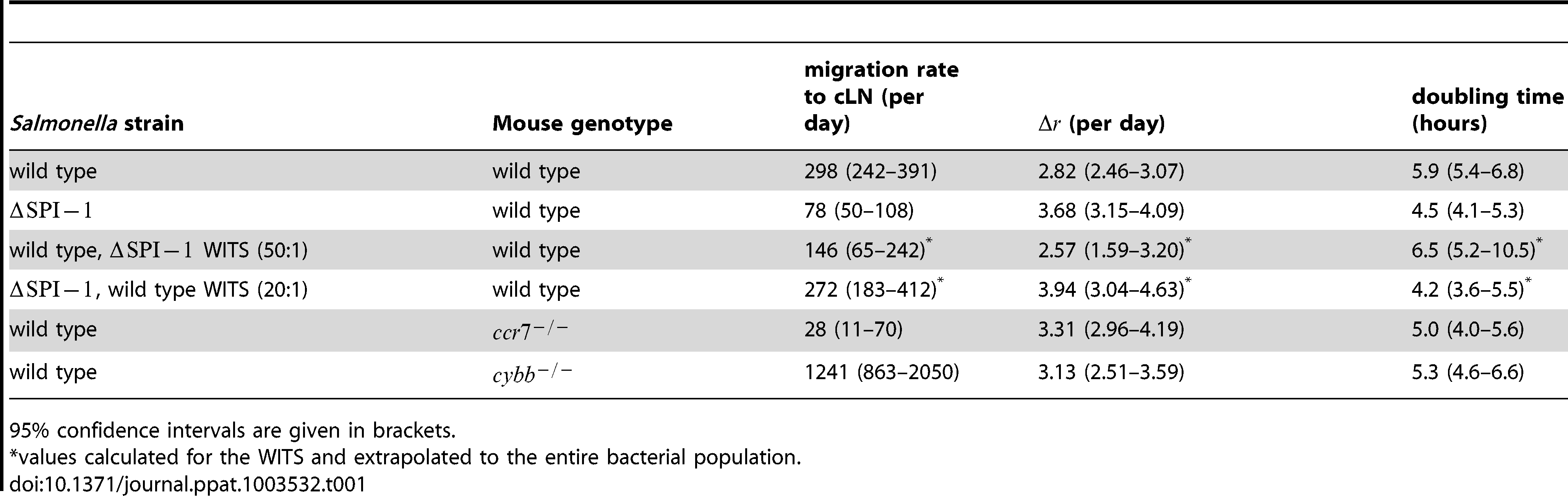 Estimates of the migration rate of bacteria into the cLN, their net replication rate, , and the corresponding doubling time.