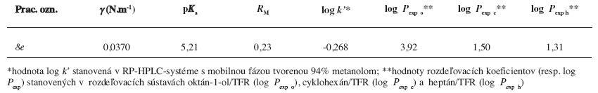 Základné fyzikálno-chemické parametre hodnotenej zlúčeniny <i>8e</i>, ktoré boli publikované v prácach <sup>15, 17)</sup>