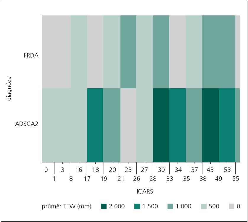 """Zobrazení rekurence průměrné dráhy TTW vzhledem k dosaženému skóre ve škále ICARS u sledovaných neurologických pacientů pomocí """"teplotní mapy"""". FRDA – Friedreichova ataxie, ADSCA2 – spinocerebelární ataxie typu 2, ICARS – Cooperative Ataxia Rating Scale, TTW – celková dráha centra tlakového působení"""