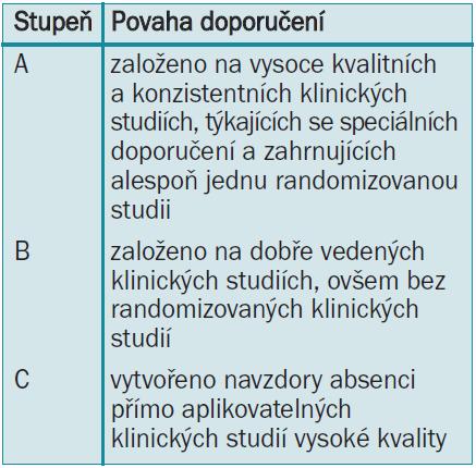 Stupně doporučení guidelines [1].