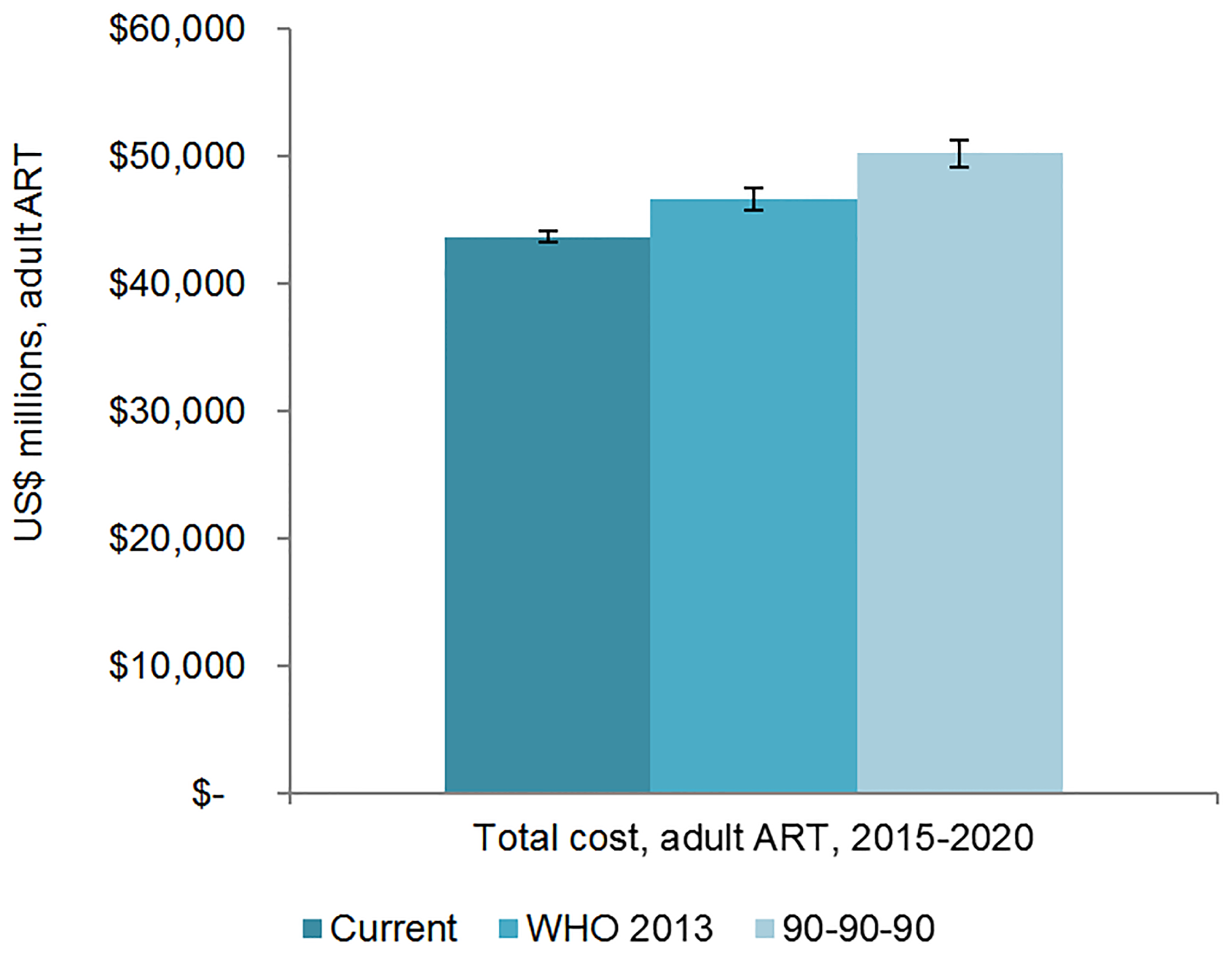 Total adult resource needs for HIV treatment by scenario.