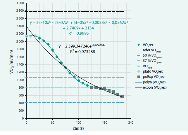 Graf průběhu příjmu kyslíku v zotavovací fázi spiroergometrického vyšetření