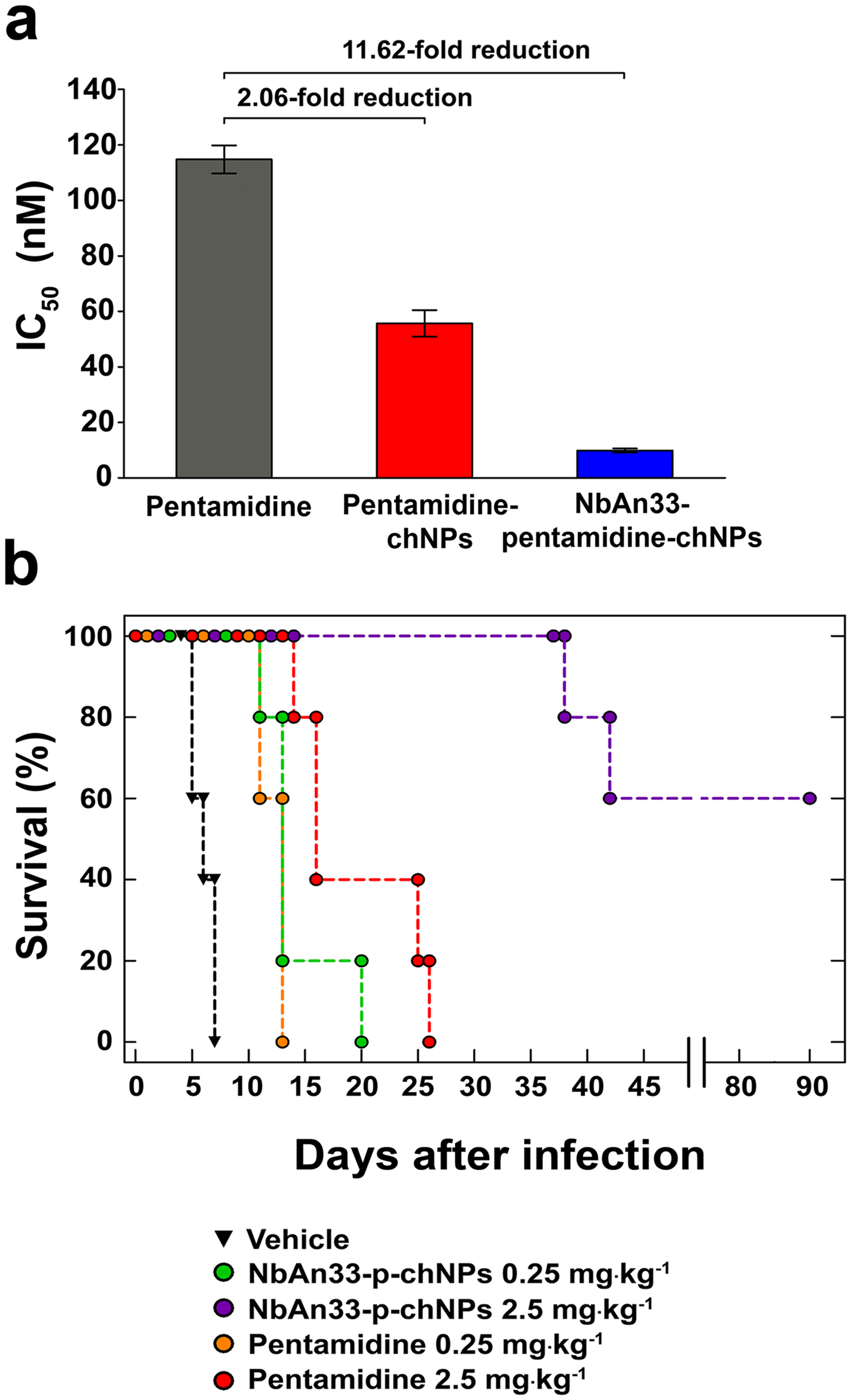 Sensitive profile of the pentamidine resistant strain <i>Tb</i>R25.