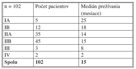 Medián prežívania pacientov s karcinómom pankreasu po radikálnej resekcii, zaznamenané podľa štádia ochorenia