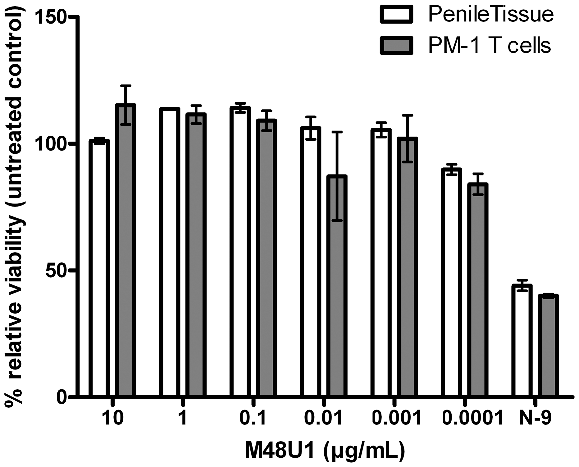 Viability assay to evaluate the cytotoxicity of M48U1 on mucosal tissue explants and PM-1 T cells.