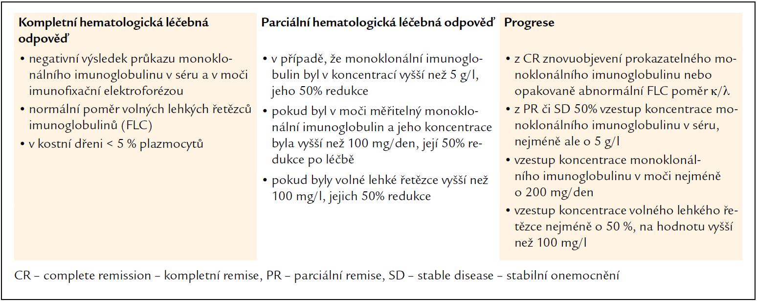 Definice hematologických léčebných odpovědí u pacientů s AL-amyloidózou z roku 2005 [34,35].