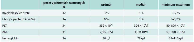 Hematologické laboratorní hodnoty nemocných počet vyšetřených nemocných