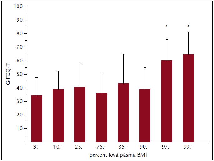 Rozdíly hrubého skóre dotazníku G-FCQ-T mezi jednotlivými percentilovými pásmy. G-FCQ-T – General Food Cravings Questionnaire-Trait, 3.–10. – hubenost, 10.–25. – štíhlost, 25.–75. – proporčnost, 75.–85. – robustnost, 85.–90. – robustnost až nadváha. 90.–97. – nadváha, 97.–99. – lehká obezita, 99. a více – střední, těžká až morbidní obezita, *p < 0,001
