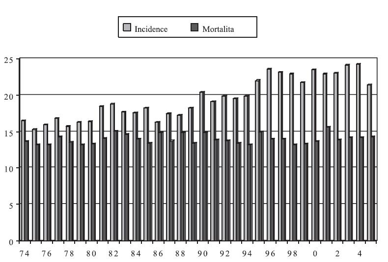 Incidence a mortalita zhoubných nádorů vaječníků