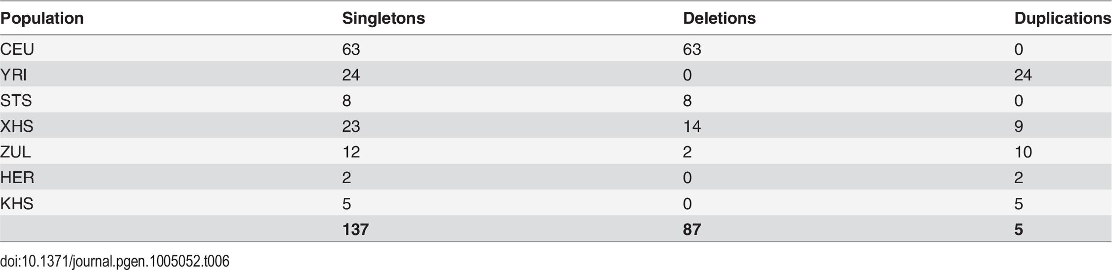Number of singleton copy number variants (CNVs) in each population.