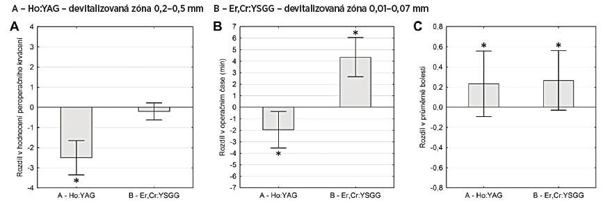 Klinické výsledky Ho:YAG a Er,Cr:YSGG laseru. A – peroperační krvácení, B – doba operace, C – průměrná bolestivost v pooperačním období. Sloupce představují aritmetický průměr rozdílů hodnot z pravé a levé strany; chybové úsečky zobrazují výběrovou směrodatnou odchylku. Hvězdičkami jsou označené výsledky se statistickyvýznamně nenulovou střední hodnotou na hladině významnosti α=0,05 (oboustranný jednovýběrový t-test).
