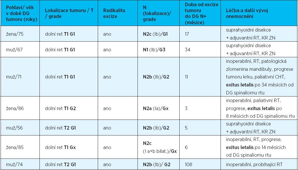 Charakteristika pacientů s metastatickým postižením lymfatických uzlin krku