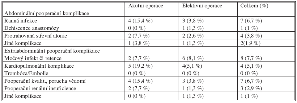 Abdominální a extraabdominální pooperační komplikace Tab. 4. Abdominal and extraabdominal postoperative complications