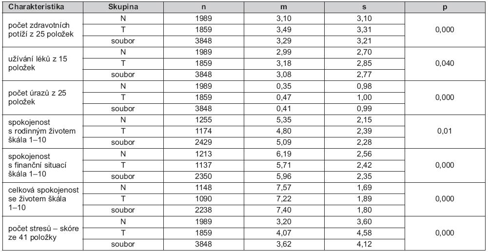 Tab. 4a. Srovnání charakteristik žen v dětství týraných (T) a netýraných (N) – údaje za dobu od 3 do 5 let věku jejich dětí, se souborovými hodnotami