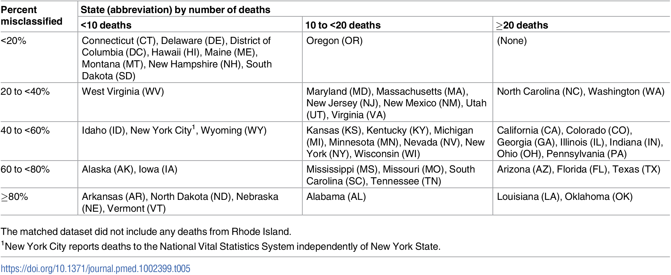 Misclassification rates for law-enforcement-related deaths in National Vital Statistics System mortality data based on cases matched to The Counted, 2015 (N = 991).